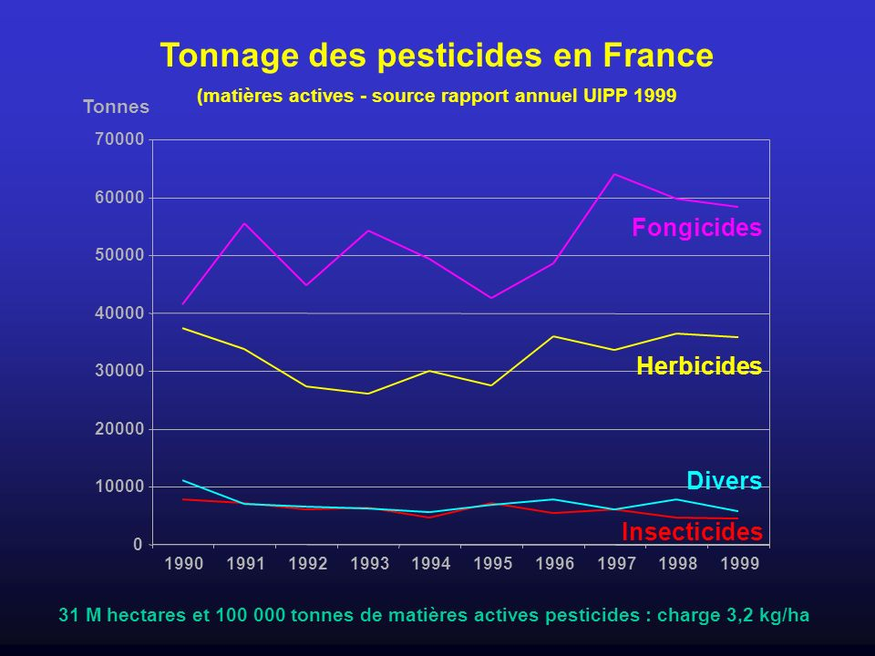 Tonnage des pesticides en France