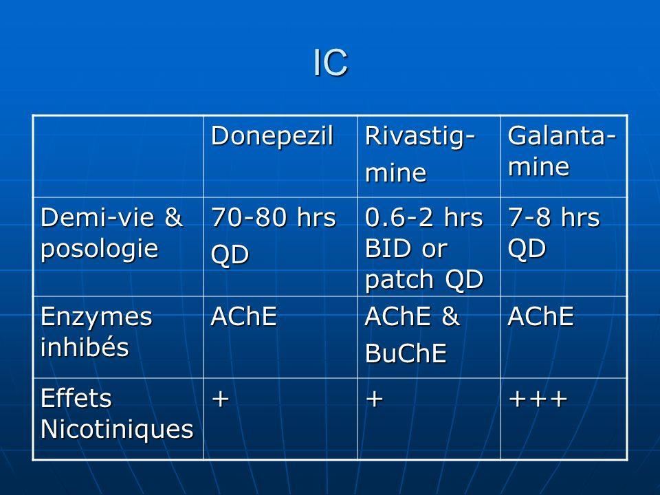 IC Donepezil Rivastig- mine Galanta-mine Demi-vie & posologie
