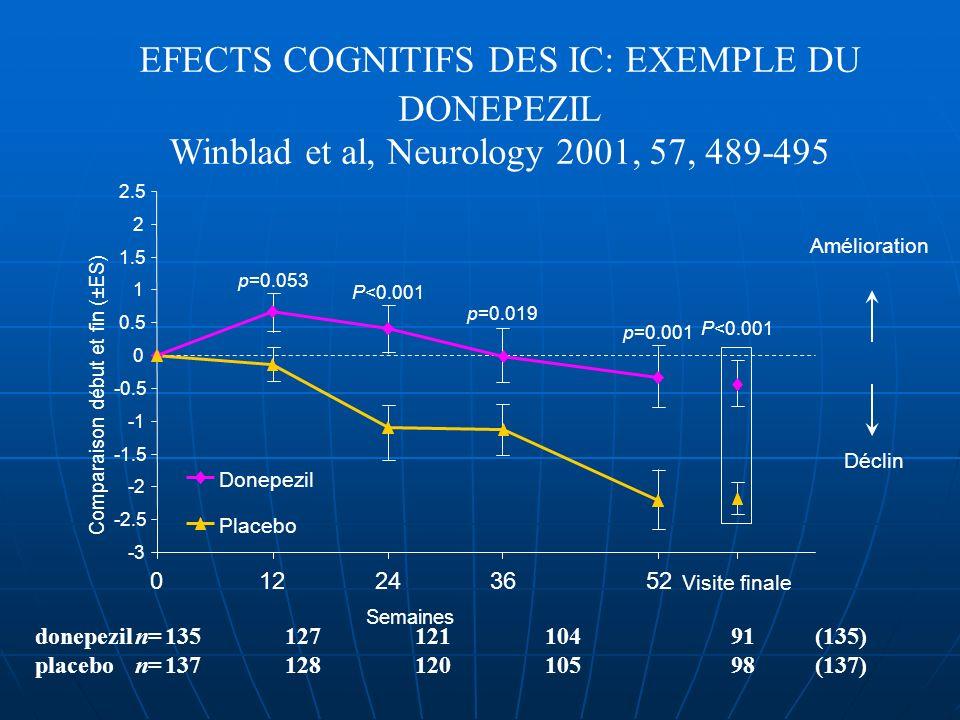 EFECTS COGNITIFS DES IC: EXEMPLE DU DONEPEZIL