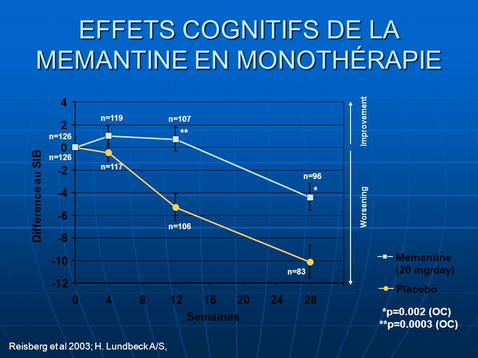 EFFETS COGNITIFS DE LA MEMANTINE EN MONOTHÉRAPIE