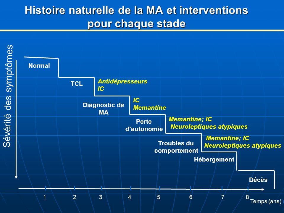 Histoire naturelle de la MA et interventions pour chaque stade