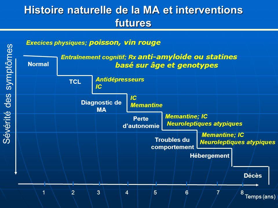 Histoire naturelle de la MA et interventions futures