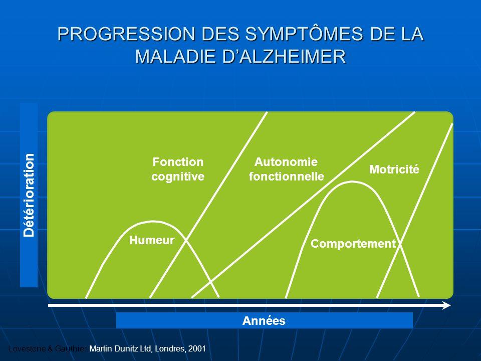 PROGRESSION DES SYMPTÔMES DE LA MALADIE D'ALZHEIMER