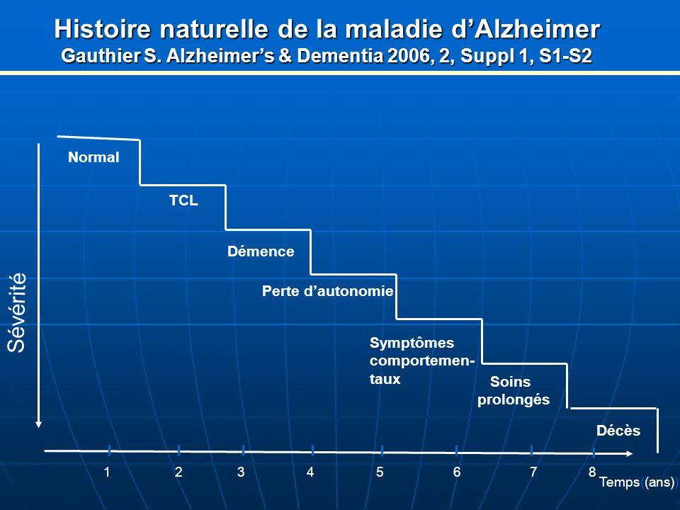 Histoire naturelle de la maladie d'Alzheimer Gauthier S