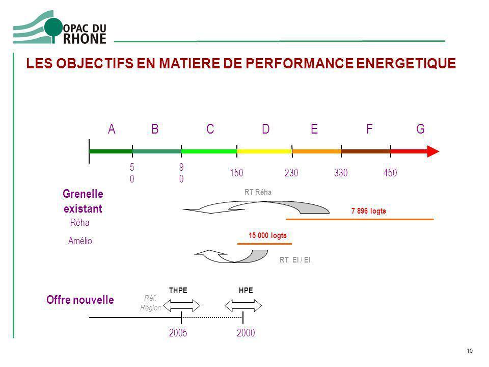 LES OBJECTIFS EN MATIERE DE PERFORMANCE ENERGETIQUE
