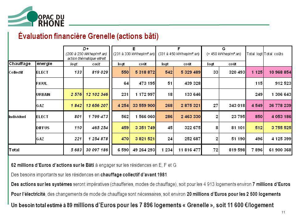 Évaluation financière Grenelle (actions bâti)