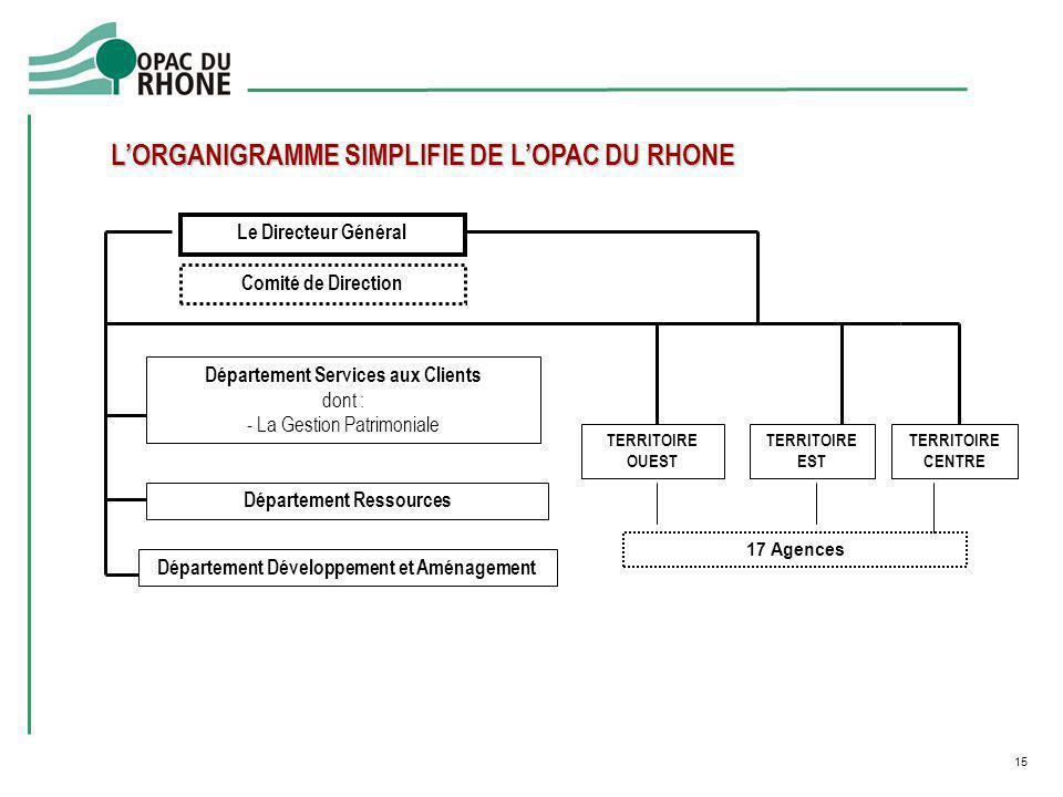 L'ORGANIGRAMME SIMPLIFIE DE L'OPAC DU RHONE