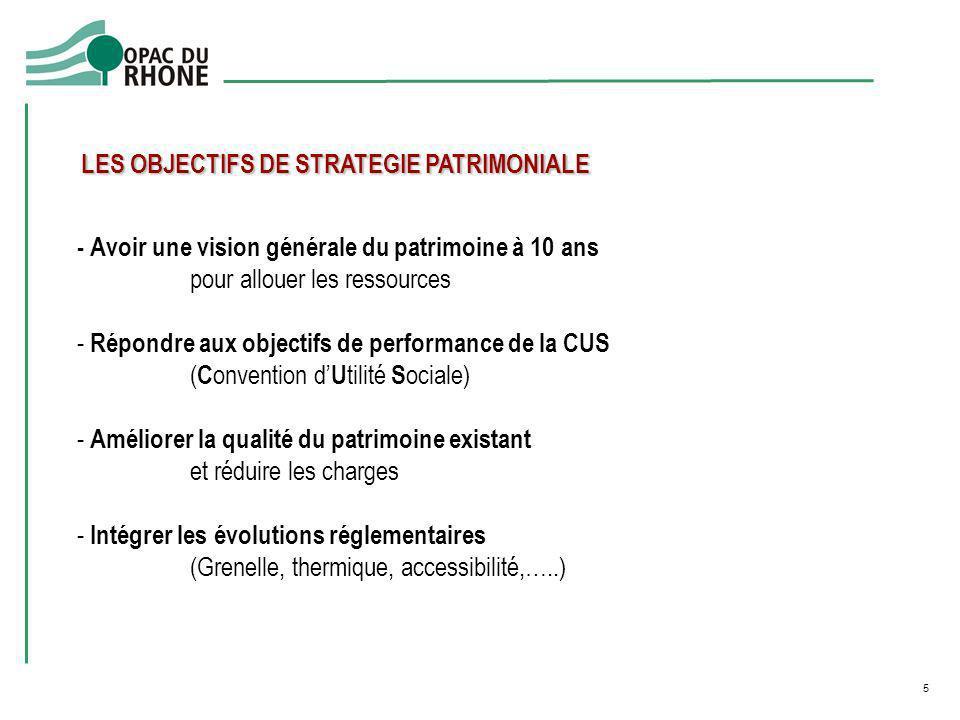 LES OBJECTIFS DE STRATEGIE PATRIMONIALE