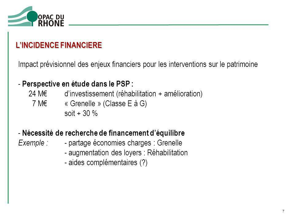 L'INCIDENCE FINANCIERE