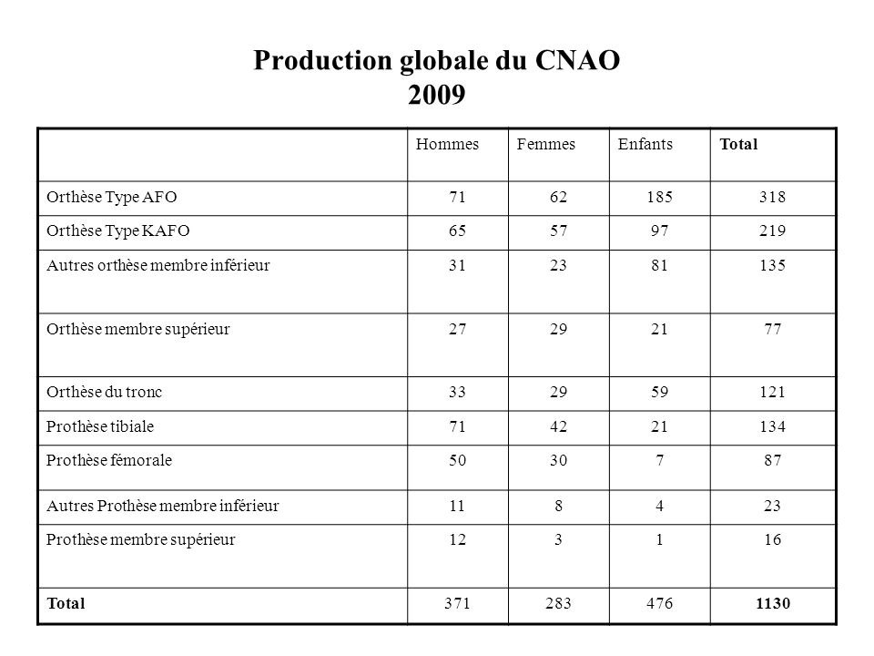 Production globale du CNAO 2009