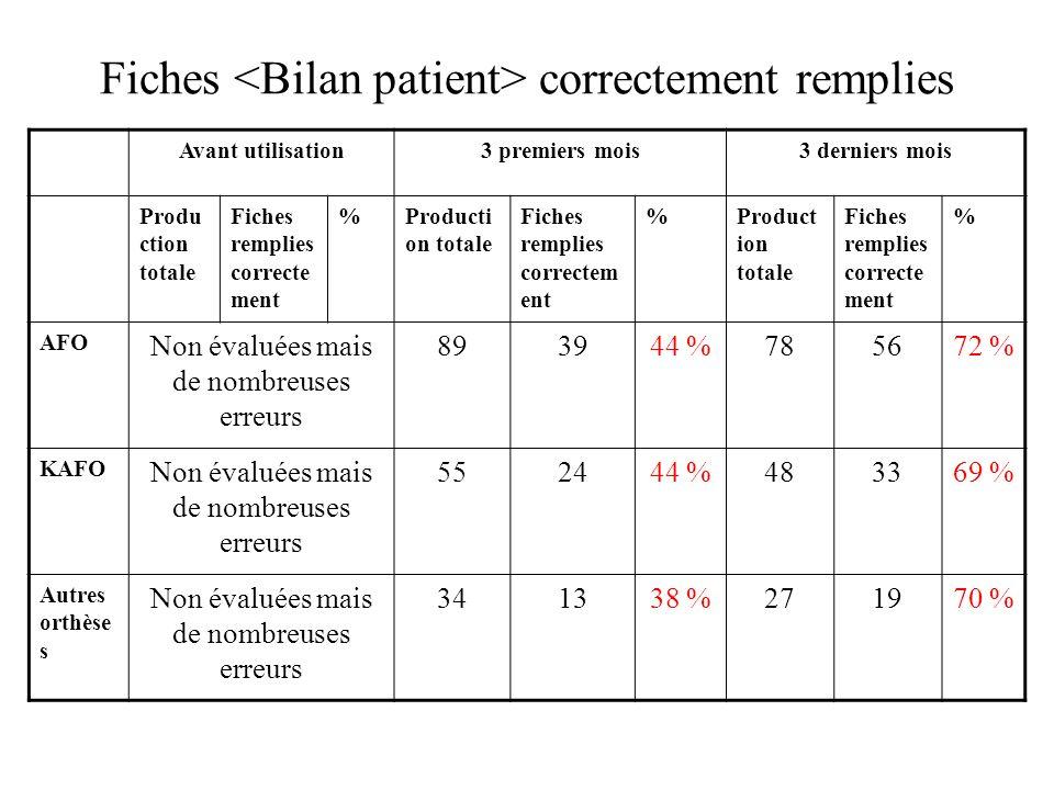 Fiches <Bilan patient> correctement remplies