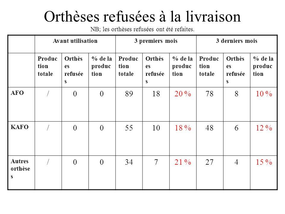 Orthèses refusées à la livraison NB; les orthèses refusées ont été refaites.