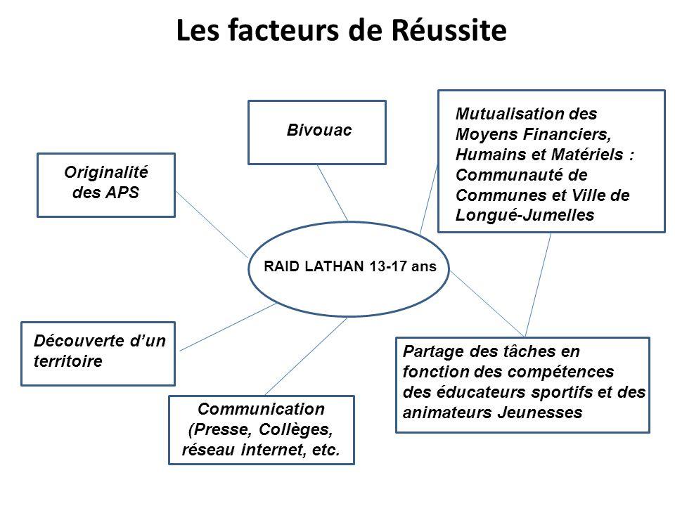 Les facteurs de Réussite