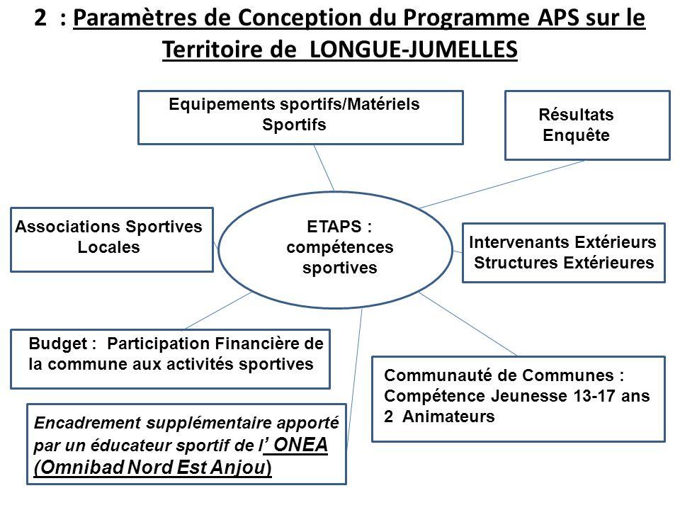 2 : Paramètres de Conception du Programme APS sur le Territoire de LONGUE-JUMELLES