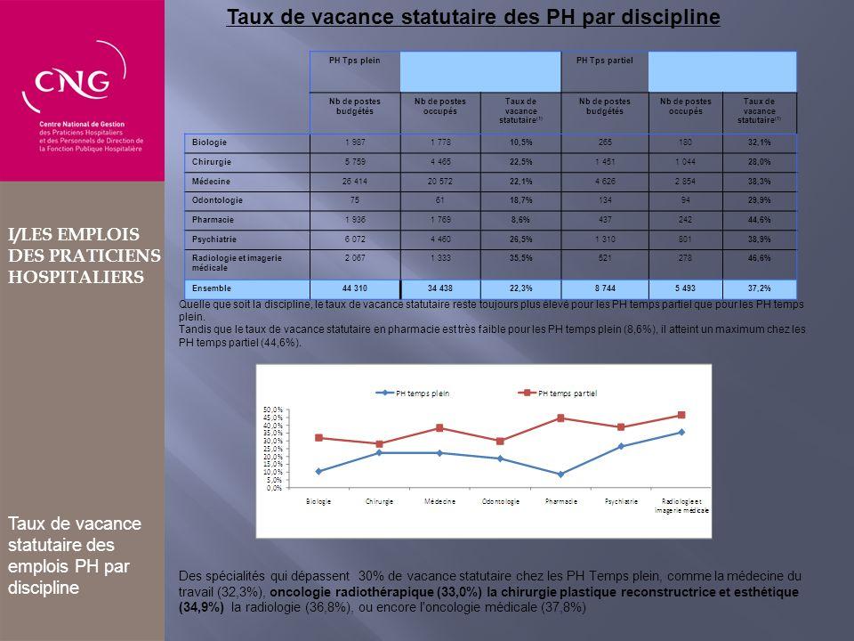 Taux de vacance statutaire(1)