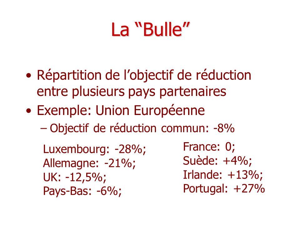 La Bulle Répartition de l'objectif de réduction entre plusieurs pays partenaires. Exemple: Union Européenne.