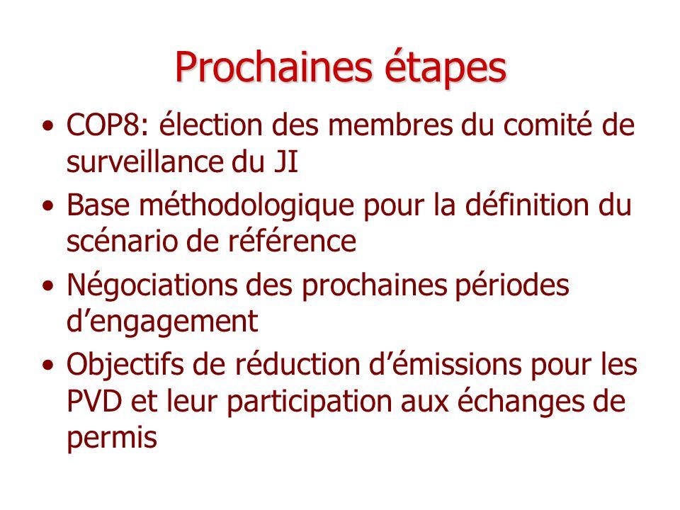 Prochaines étapes COP8: élection des membres du comité de surveillance du JI. Base méthodologique pour la définition du scénario de référence.