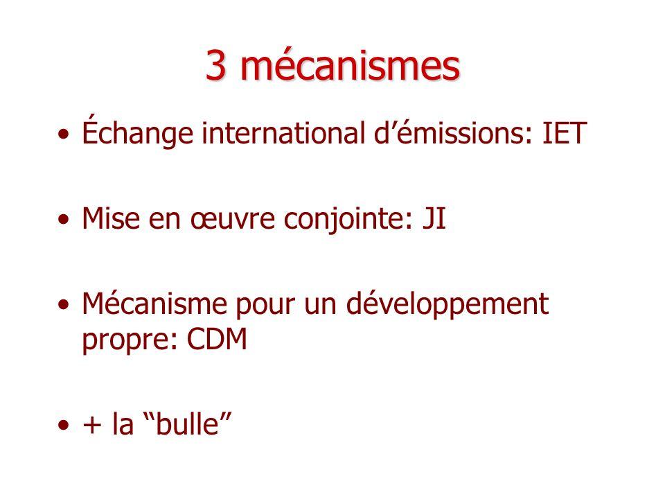 3 mécanismes Échange international d'émissions: IET