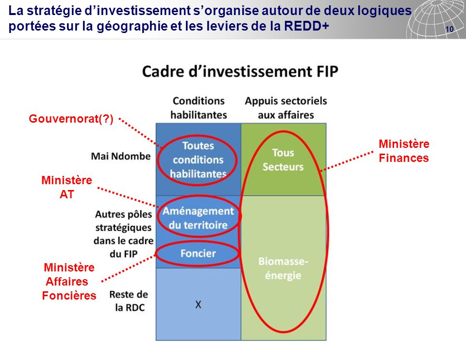 La stratégie d'investissement s'organise autour de deux logiques portées sur la géographie et les leviers de la REDD+
