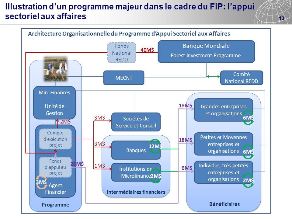 Illustration d'un programme majeur dans le cadre du FIP: l'appui sectoriel aux affaires