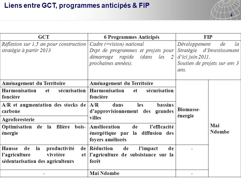 Liens entre GCT, programmes anticipés & FIP