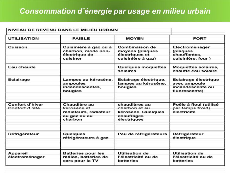 Consommation d'énergie par usage en milieu urbain