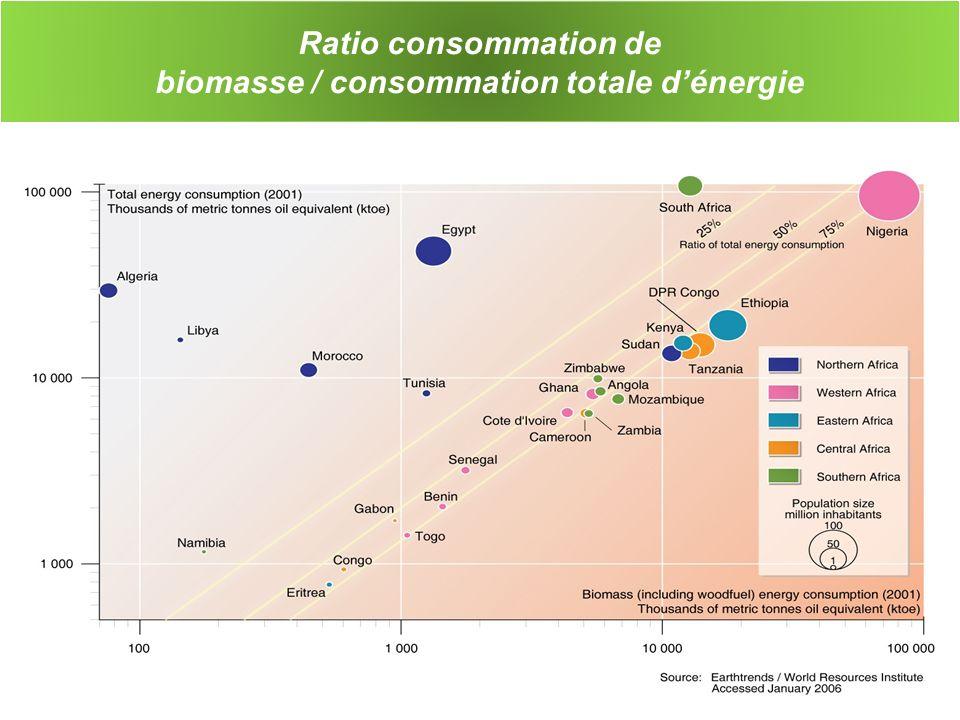 Ratio consommation de biomasse / consommation totale d'énergie