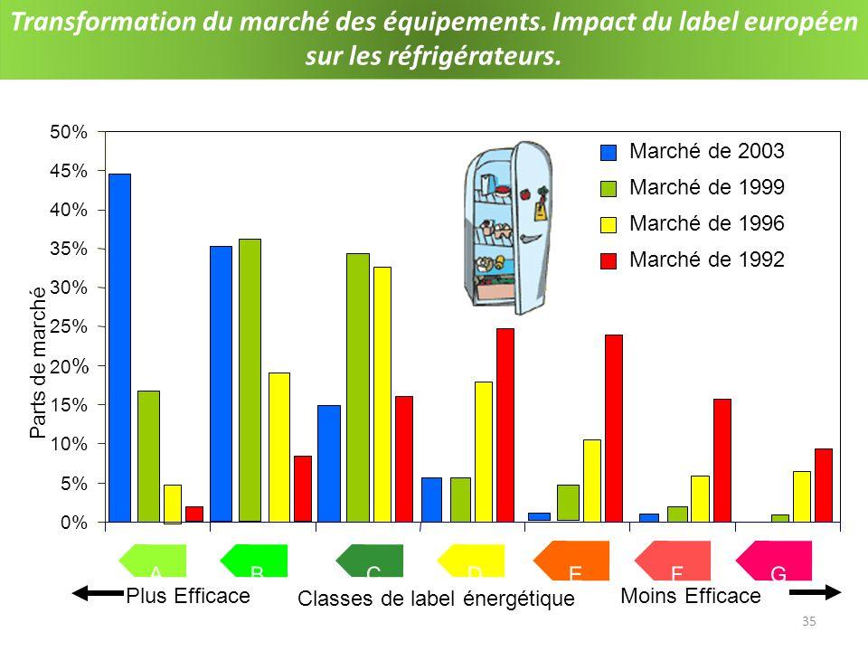 Transformation du marché des équipements Impact du label européen sur les réfrigérateurs