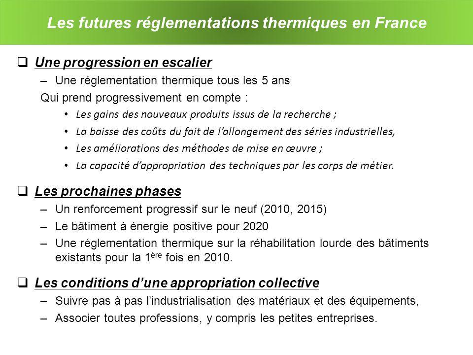 Les futures réglementations thermiques en France