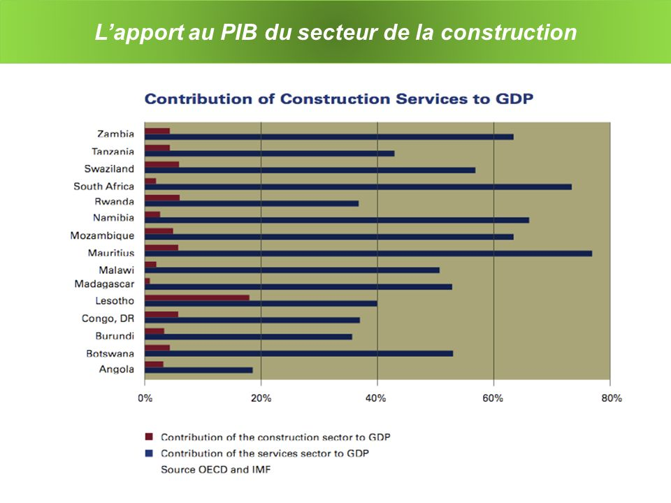 L'apport au PIB du secteur de la construction