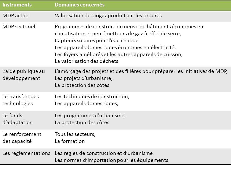 Instruments Domaines concernés. MDP actuel. Valorisation du biogaz produit par les ordures. MDP sectoriel.