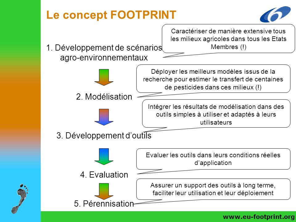 Le concept FOOTPRINT 1. Développement de scénarios
