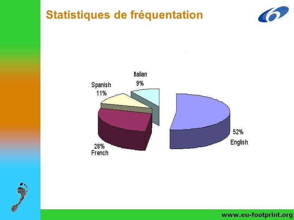 Statistiques de fréquentation