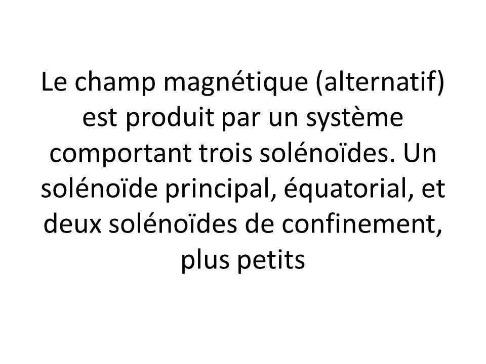Le champ magnétique (alternatif) est produit par un système comportant trois solénoïdes.