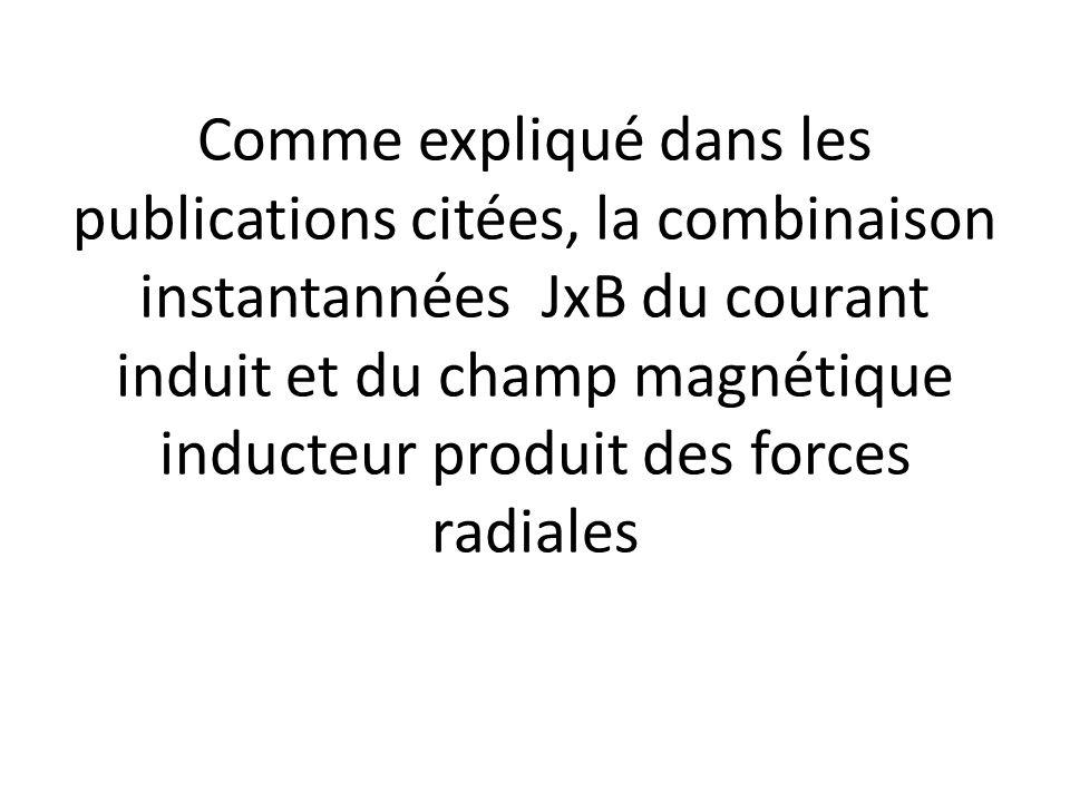 Comme expliqué dans les publications citées, la combinaison instantannées JxB du courant induit et du champ magnétique inducteur produit des forces radiales
