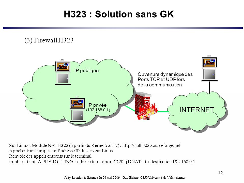 H323 : Solution sans GK (3) Firewall H323 INTERNET IP publique