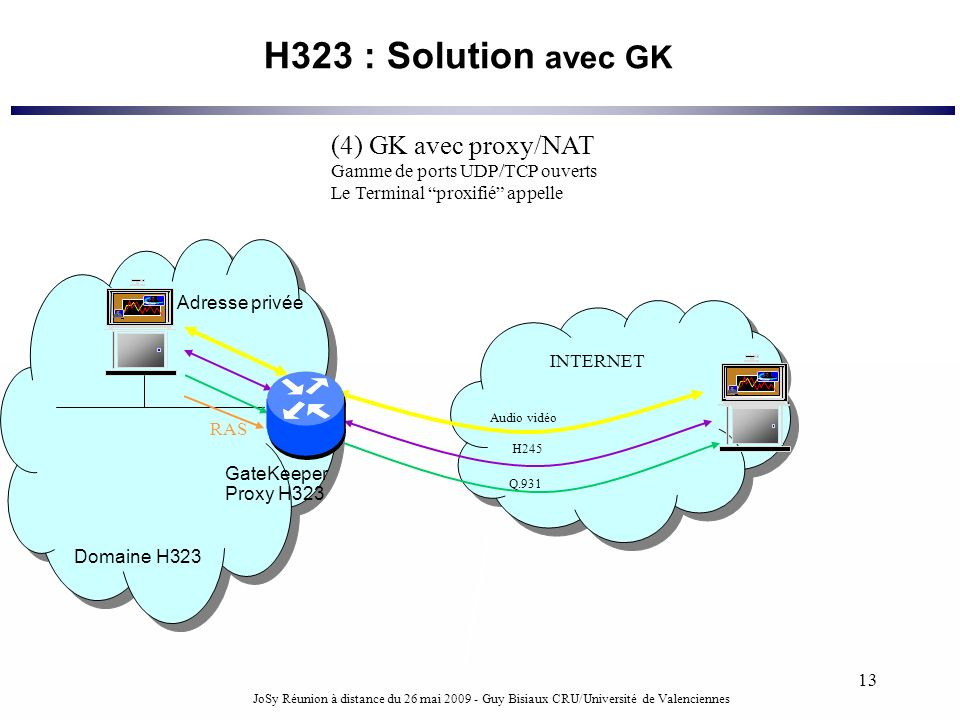 H323 : Solution avec GK (4) GK avec proxy/NAT