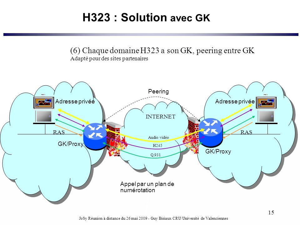 H323 : Solution avec GK (6) Chaque domaine H323 a son GK, peering entre GK. Adapté pour des sites partenaires.
