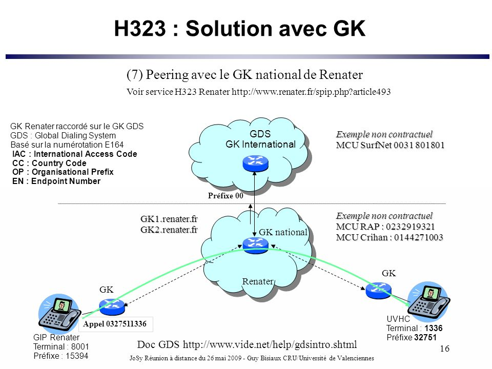 H323 : Solution avec GK (7) Peering avec le GK national de Renater