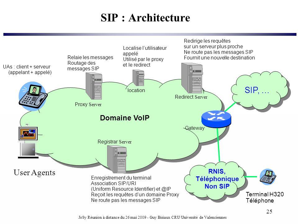 SIP : Architecture SIP, … User Agents Domaine VoIP RNIS, Téléphonique