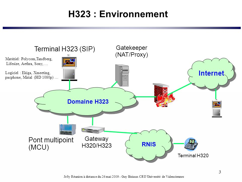 H323 : Environnement Terminal H323 (SIP) Internet Pont multipoint