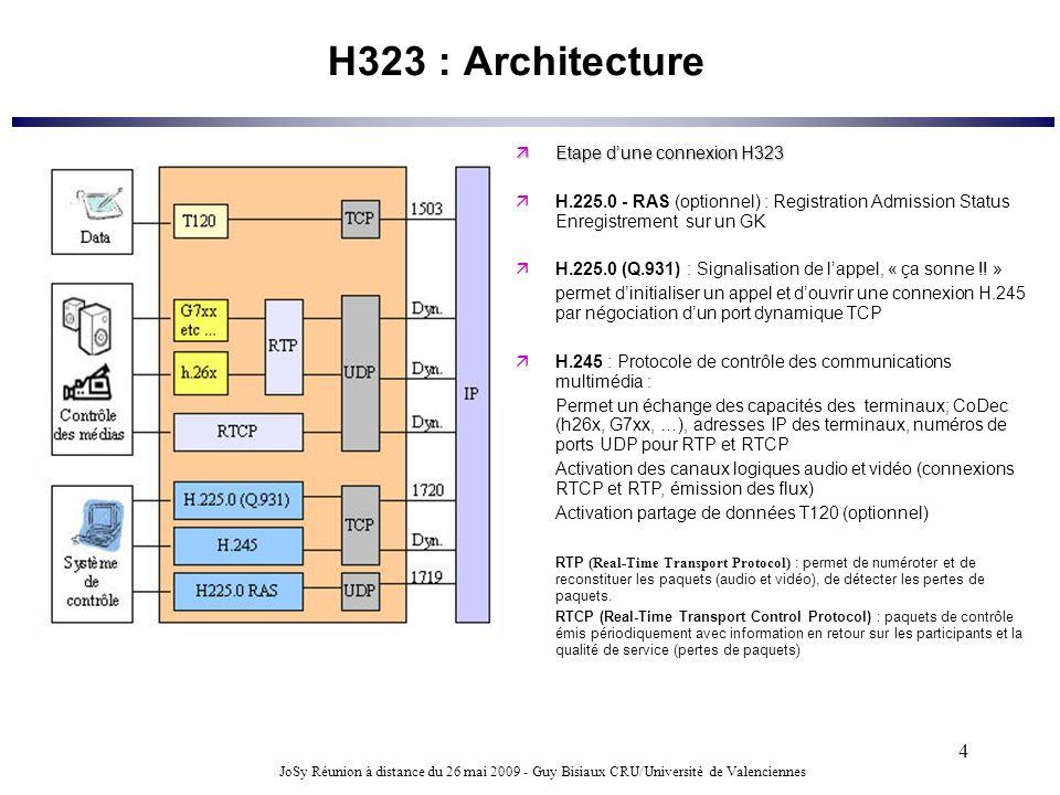 H323 : Architecture Etape d'une connexion H323
