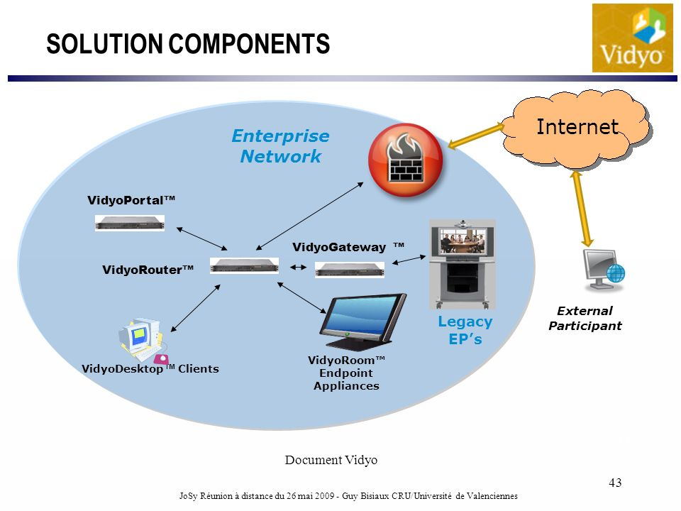 VidyoRoom™ Endpoint Appliances