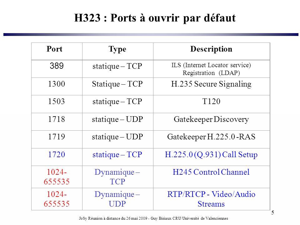 H323 : Ports à ouvrir par défaut