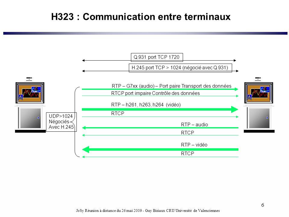 H323 : Communication entre terminaux