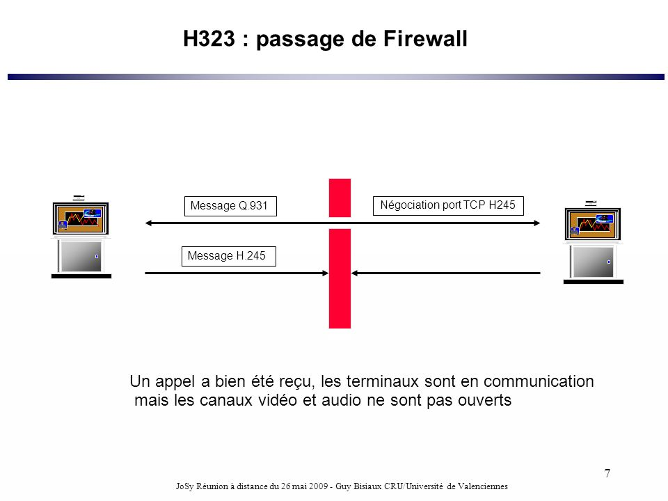 H323 : passage de FirewallMessage Q.931. Négociation port TCP H245. TCP. 1720. Message H.245. FW.