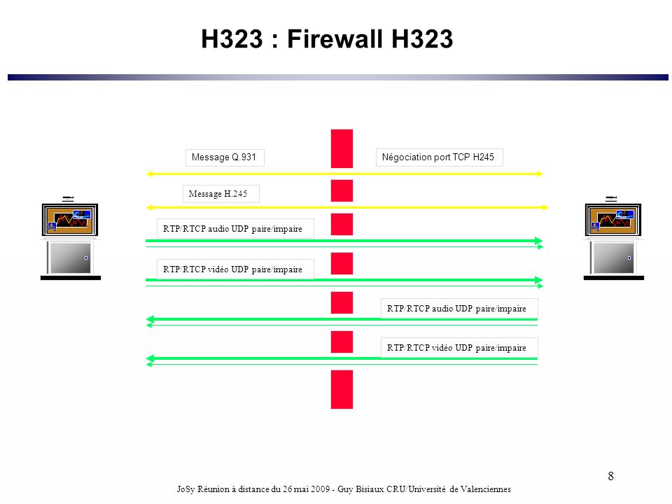 H323 : Firewall H323 Message Q.931 Négociation port TCP H245 TCP 1720
