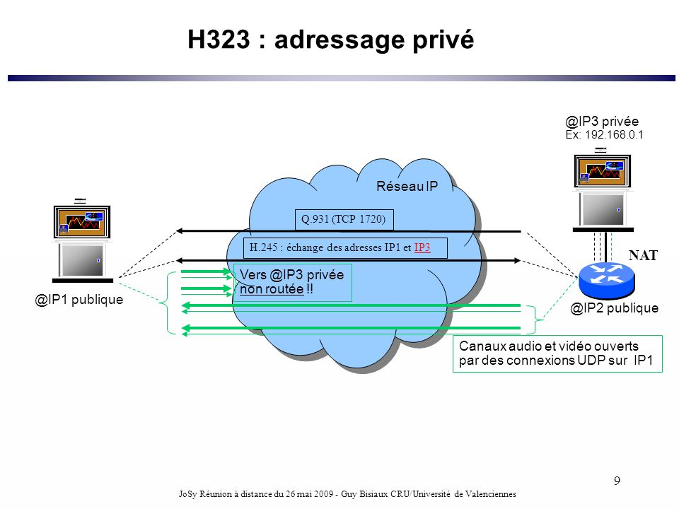 H323 : adressage privé NAT @IP3 privée Réseau IP Vers @IP3 privée