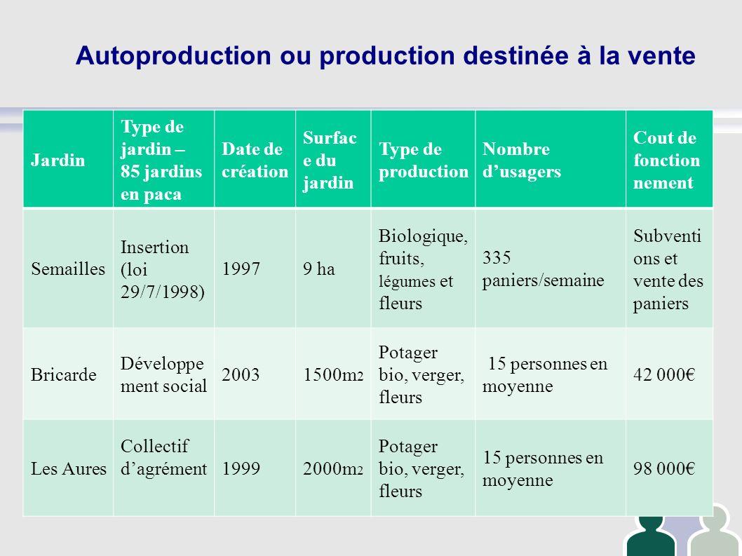 Autoproduction ou production destinée à la vente