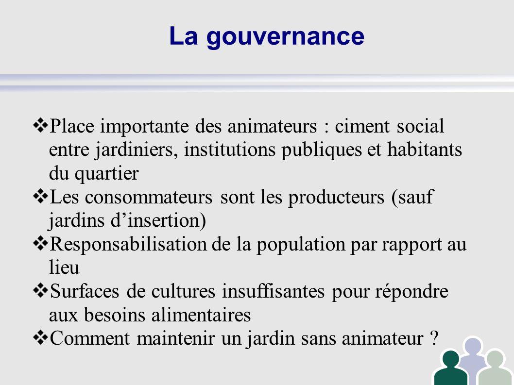 La gouvernance Place importante des animateurs : ciment social entre jardiniers, institutions publiques et habitants du quartier.